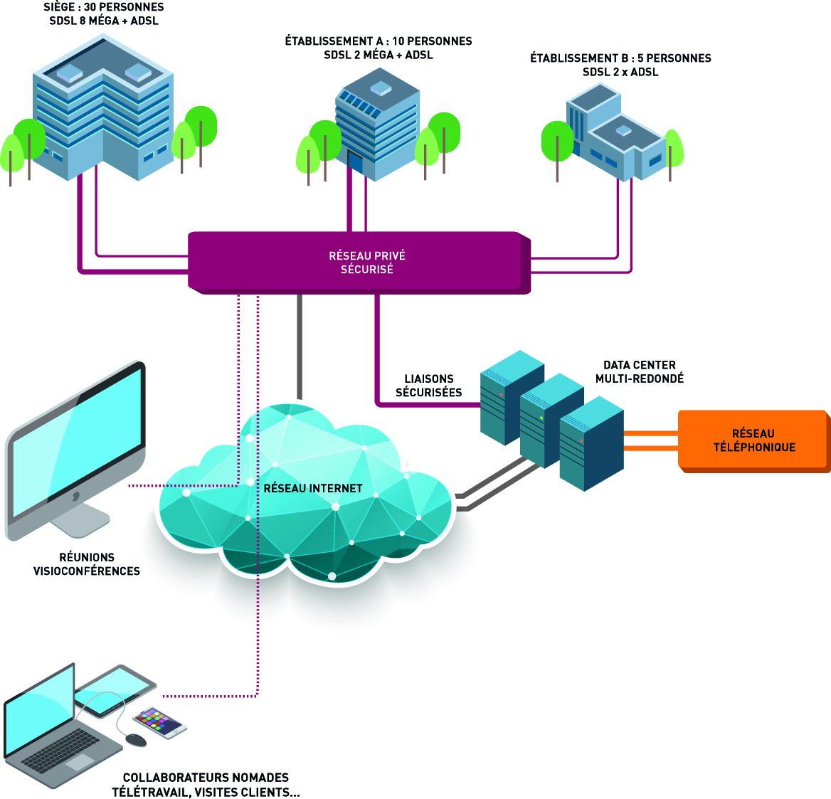schéma réseau & cloud
